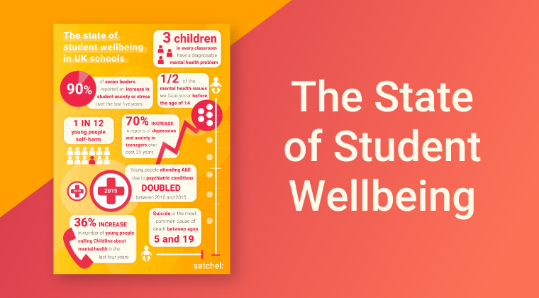 State of Student Wellbeing